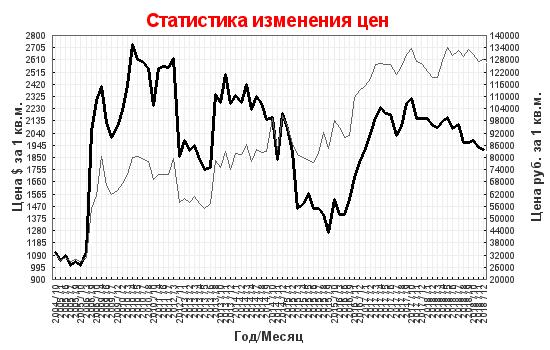 b3e811f99ddad Динамика цен на вторичное жилье в Санкт-Петербурге – Индекс EMLS