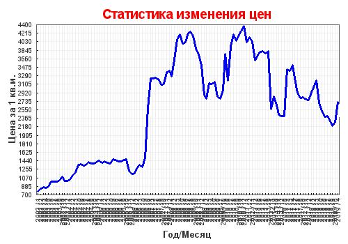 07adc0bbe1a7f Динамика цен на новостройки в Санкт-Петербурге и области – Индекс EMLS